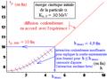 Expérience de Rutherford - distance minimale d'approche coulombienne en fonction du paramètre d'impact - bis.png