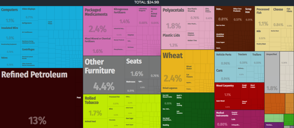 Exports-2016-Lithuania