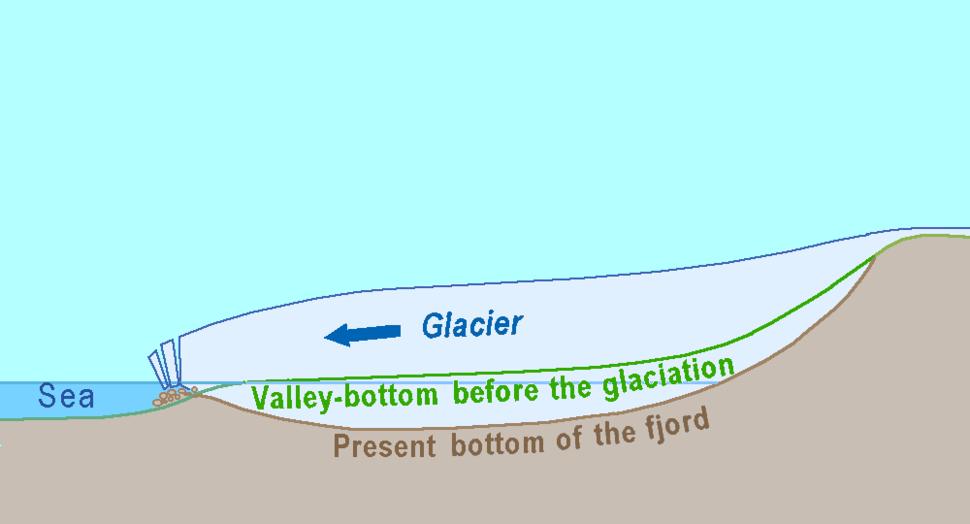 Fjord genesis