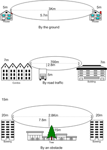 Line-of-sight propagation - Wikipedia