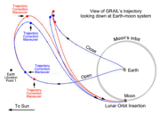 GRAIL-transit-Earth-Moon
