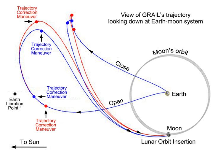 GRAIL-transit-Earth-Moon