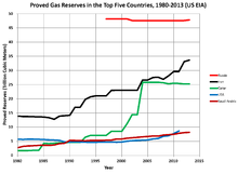 Largest Natural Gas Reserves