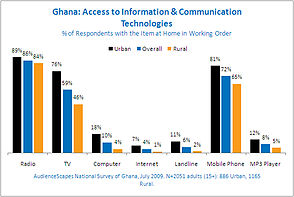 Ghana access to information and communition technologies.