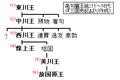 Goguryeo-monarchs(11-16).PNG