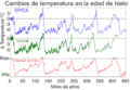 Ice Age Temperature spanish.png