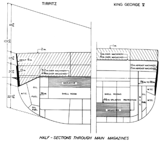 Belt armor - Armor and underwater protection of King George V and Tirpitz.
