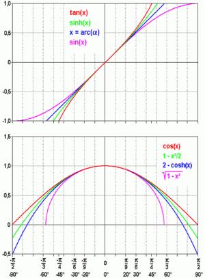 Small-angle approximation - Image: Kleinwinkelnaeherung en