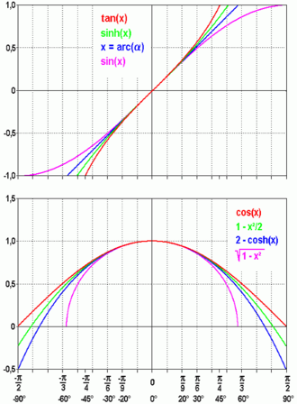 Small-angle approximation - Wikipedia