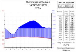 Climate diagram Rurrenabaque