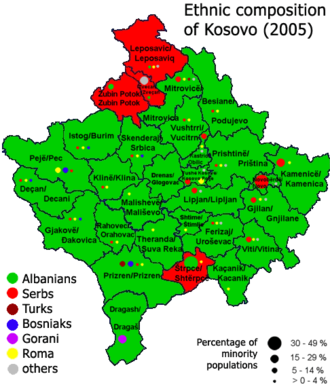Demographics of Kosovo - Ethnic composition of Kosovo in 2005 according to the Organization for Security and Co-operation in Europe