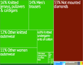 Lesotho treemap.png