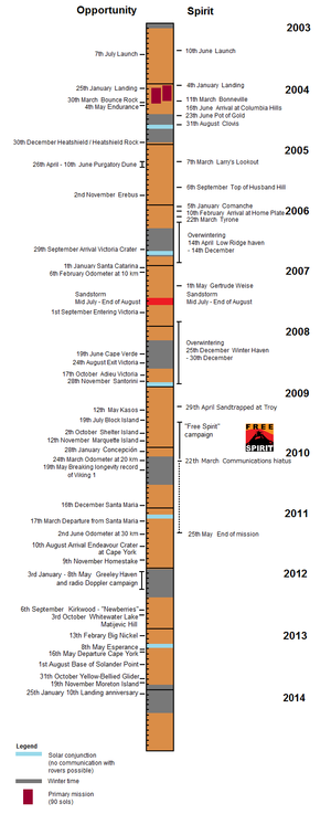 mars exploration rover timeline - photo #8