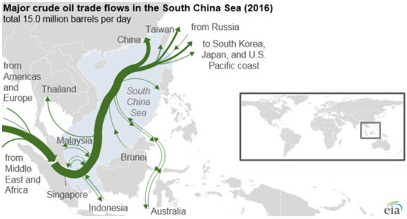 Millions of barrels of crude oil are traded through the South China Sea each day Major crude oil trade flows in the South China Sea (2016) (43582519014).png