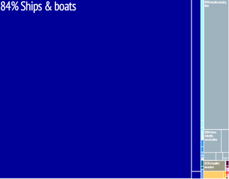 Graphical depiction of Marshall Islands's product exports in 28 colour-coded categories Marshall Islands treemap.png