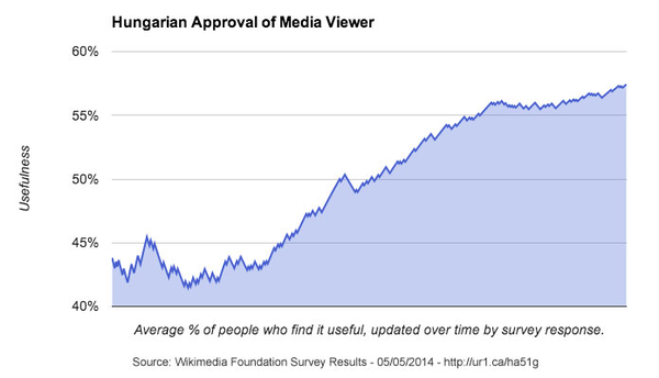 Media Viewer - Survey Graph - Hungarian Approval Rate - May 5 2014.png