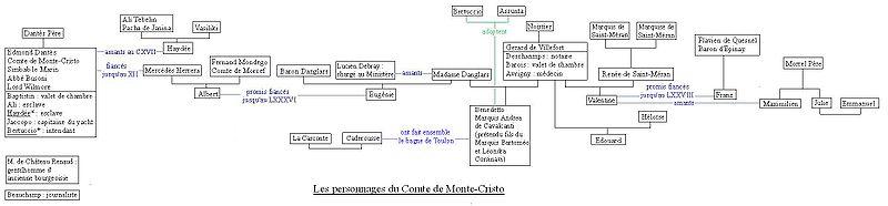 Fichier:Monte cristo personnages.jpg