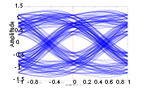 The eye diagram for a binary PSK channel with ...