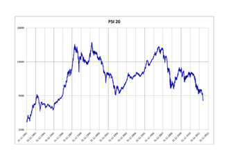 PSI-20 - Price evolution of the PSI-20 between 1992 and 2012.