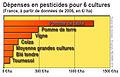 Pesticides france 2006.jpg