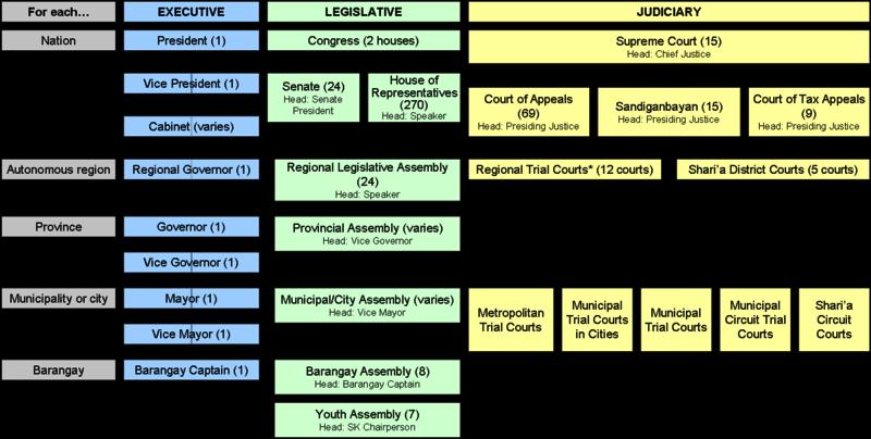 The Philippine Judicial System Essay Sample