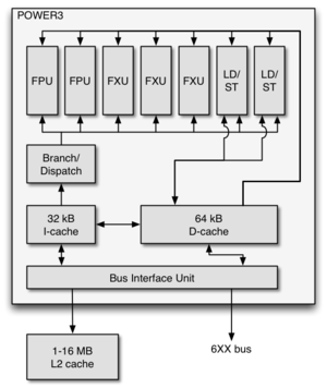 POWER3 - The logic schema of the POWER3 processor