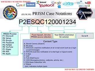 Skype - PRISM: a clandestine surveillance program under which the NSA collects user data from companies like Skype and Facebook.