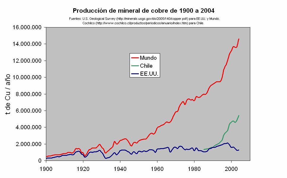 ProduccionMineralCobre 1900 2004