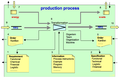 Production process model.png