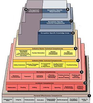 Career One Stop Competency Model