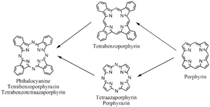 Phthalocyanine - Relationship of the phthalocyanine with the porphyrin macrocycle