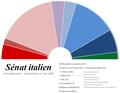 Sénat italien - composition 2006.png