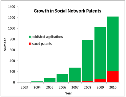 Number of U.S. social network patent applications published and patents issued per year since 2003. The chart shows that the number of software applications published (the green bars) increased steadily from 2003 to 2007, and then shot up from 2008 to 2010. Soc-net-paten-growth-chart.png