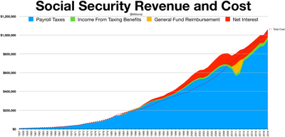 Social Security revenue and cost.png