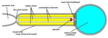 ENGINE DESIGN ROCKET