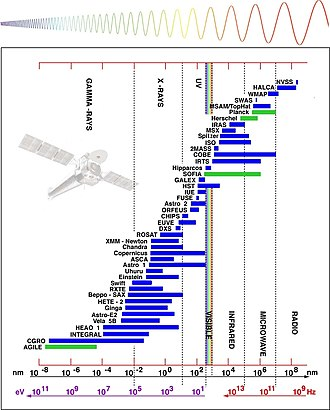 Space telescope - Some space observatories and their wavelength working ranges, as of 2005