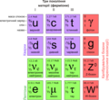 Standard Model of Elementary Particles uk.png