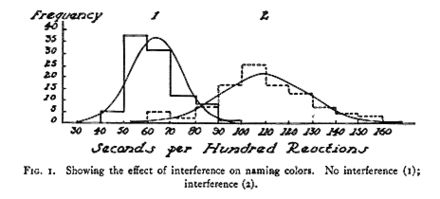 Figure from original Stroop's article illustrating the Stroop effect. The diagram shows that it takes less time to name colors of squares (no conflict) than saying the color of a square that is written a different color ink (conflict).