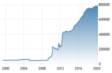 france forex reserves of india
