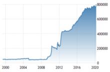 wikipedia forex reserves pakistan