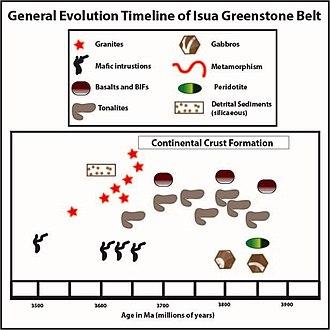 Isua Greenstone Belt - Image: Timeline pic