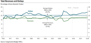Data analysis - A time series illustrated with a line chart demonstrating trends in U.S. federal spending and revenue over time.