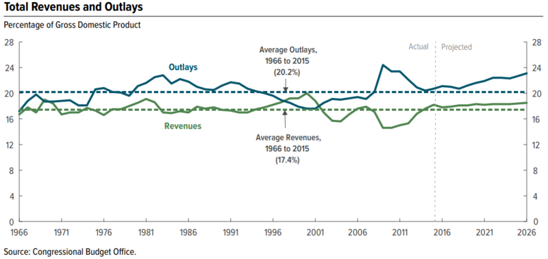 Total Revenues and Outlays as Percent GDP 2013.png