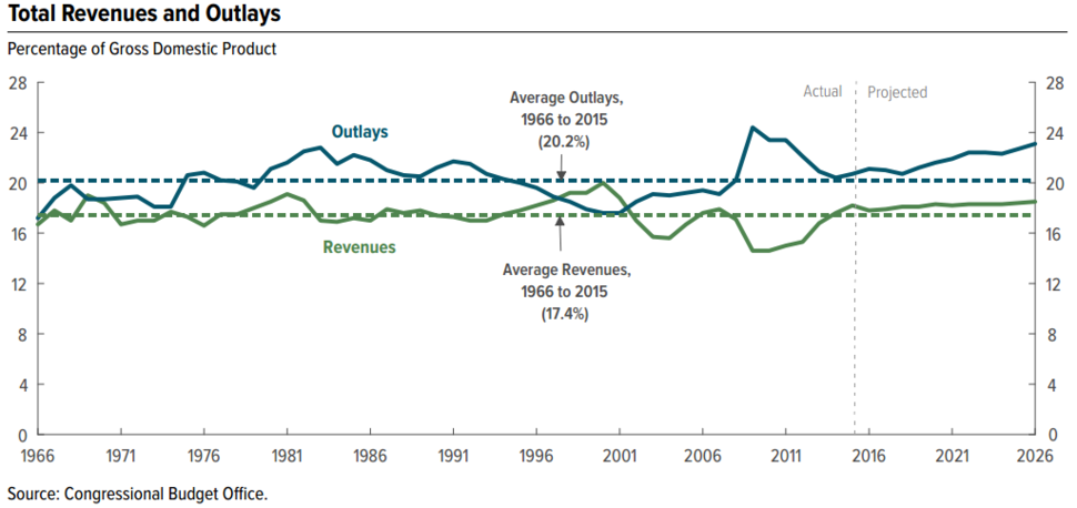 Total Revenues and Outlays as Percent GDP 2013
