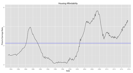 Affordability Of Housing In The United Kingdom Wikiwand