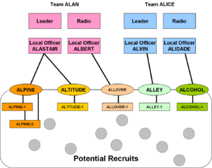 Clandestine cell system - Clandestine teams have built initial subcells