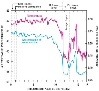 Younger Dryas - This image shows temperature changes, determined as proxy temperatures, taken from the central region of Greenland's ice sheet during Late Pleistocene and Beginning of Holocene.