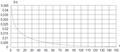 Графік щільносі розподілу імовірностей при гамма-розподілі збитку.png