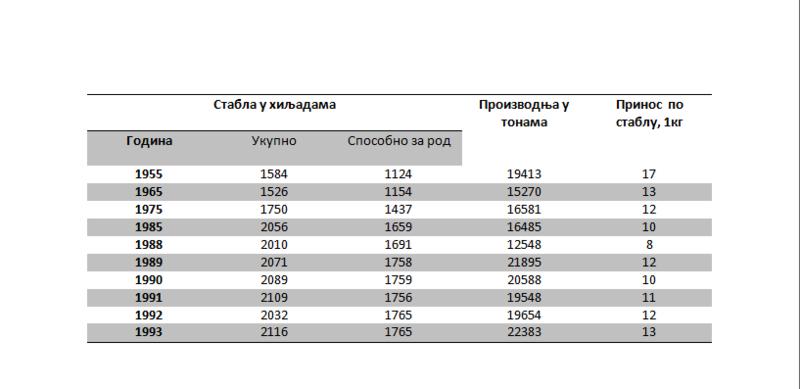 Таблица о гајењу ораха у Србији
