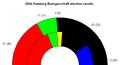 2004 hamburg landtag result.png
